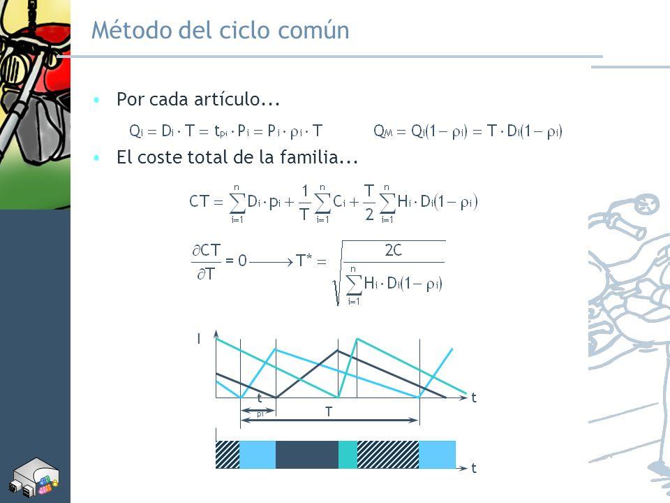 Método del ciclo común Por cada artículo... El coste total de la familia... t I T t pi t