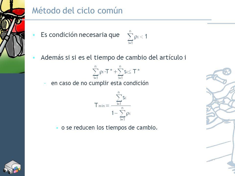 Método del ciclo común Es condición necesaria que Además si si es el tiempo de cambio del artículo i –en caso de no cumplir esta condición o se reduce