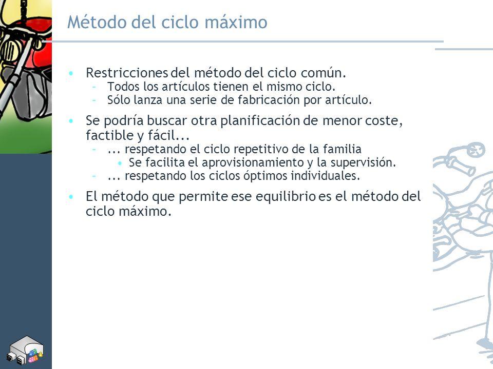 Método del ciclo máximo Restricciones del método del ciclo común. –Todos los artículos tienen el mismo ciclo. –Sólo lanza una serie de fabricación por