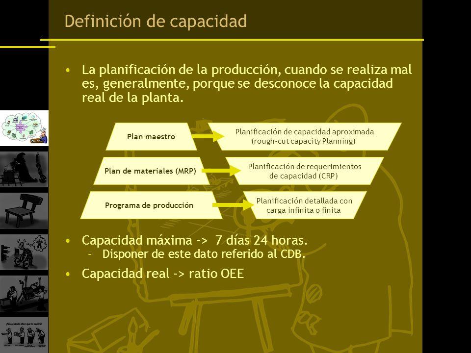 Definición de capacidad La planificación de la producción, cuando se realiza mal es, generalmente, porque se desconoce la capacidad real de la planta.
