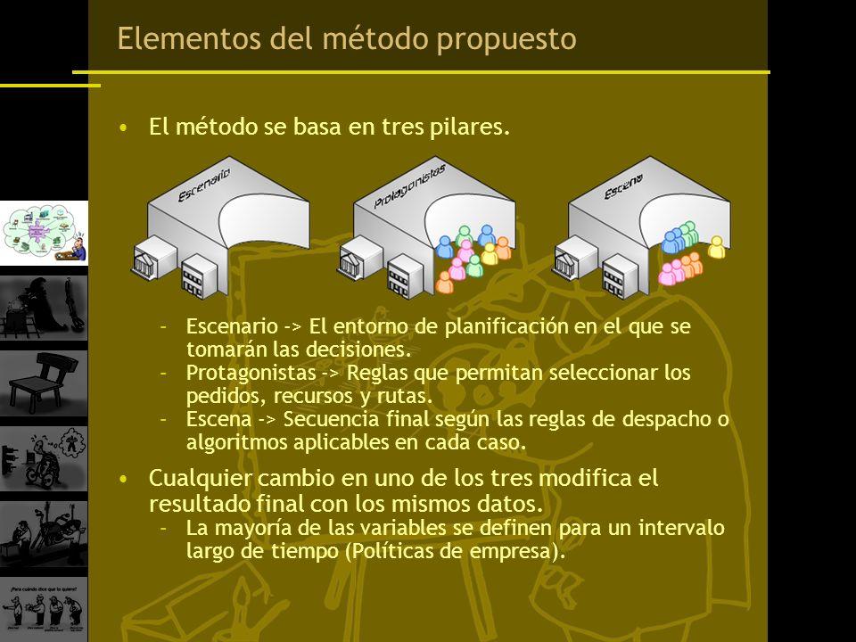 Elementos del método propuesto El método se basa en tres pilares. –Escenario -> El entorno de planificación en el que se tomarán las decisiones. –Prot