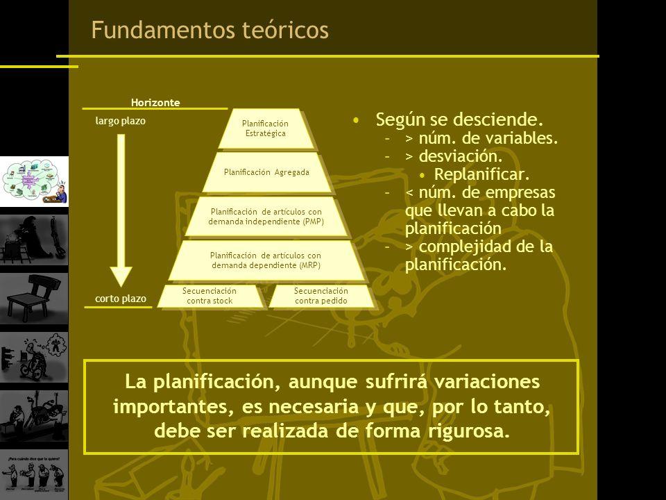 Secuenciación contra stock Secuenciación contra stock Secuenciación contra pedido Secuenciación contra pedido Fundamentos teóricos Según se desciende.