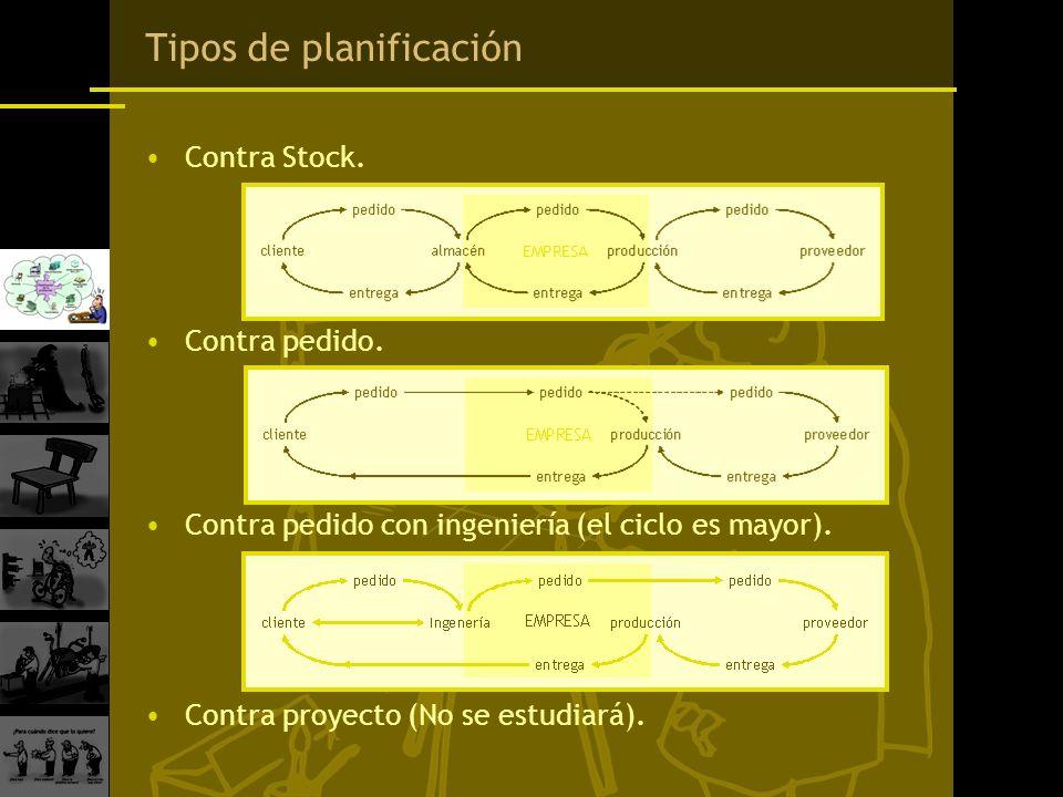 Tipos de planificación Contra Stock. Contra pedido. Contra pedido con ingeniería (el ciclo es mayor). Contra proyecto (No se estudiará).