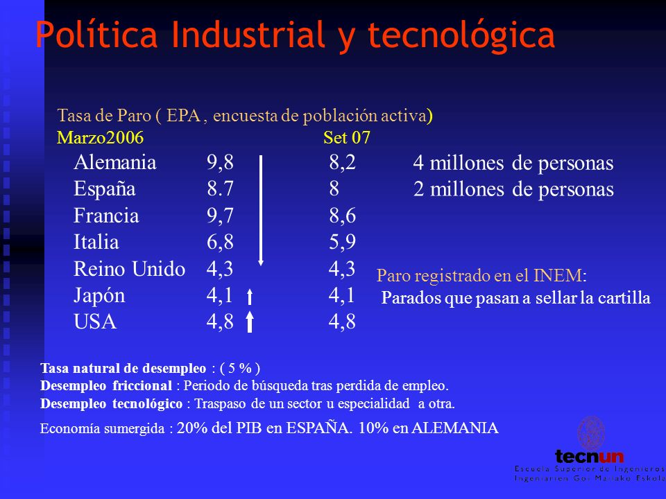 Política Industrial y tecnológica Tasa de Paro ( EPA, encuesta de población activa) Marzo2006Set 07 Alemania9,8 8,2 España8.7 8 Francia9,7 8,6 Italia6,8 5,9 Reino Unido4,3 4,3 Japón4,1 4,1 USA4,8 4,8 Paro registrado en el INEM: Parados que pasan a sellar la cartilla 2 millones de personas Tasa natural de desempleo : ( 5 % ) Desempleo friccional : Periodo de búsqueda tras perdida de empleo.