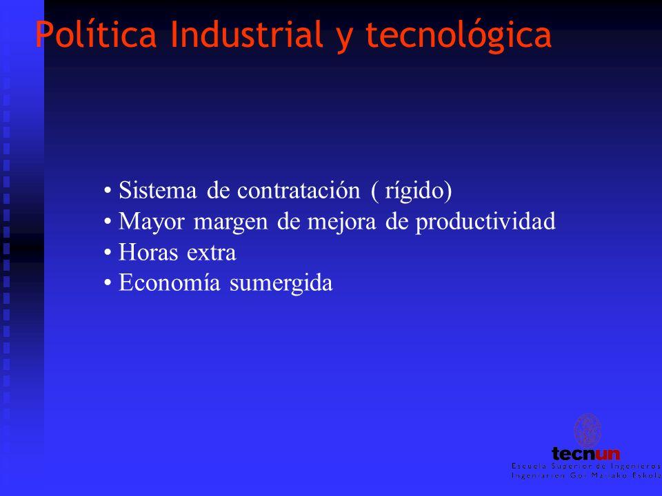 Política Industrial y tecnológica Sistema de contratación ( rígido) Mayor margen de mejora de productividad Horas extra Economía sumergida