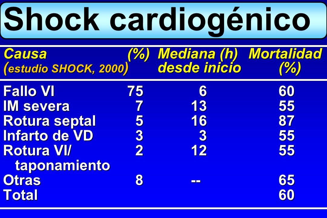 Shock cardiogénico Fallo VI75 660 IM severa 71355 Rotura septal 51687 Infarto de VD 3 355 Rotura VI/ 21255 taponamiento taponamiento Otras 8--65 Total