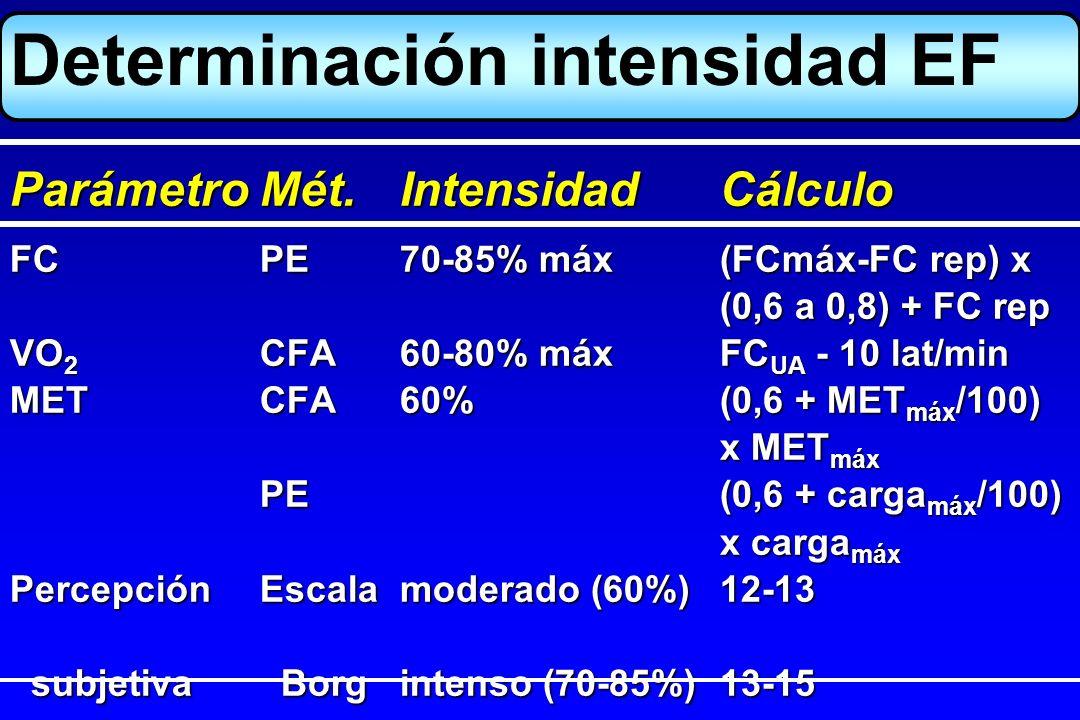 Determinación intensidad EF FC PE70-85% máx(FCmáx-FC rep) x (0,6 a 0,8) + FC rep VO 2 CFA60-80% máxFC UA - 10 lat/min METCFA60%(0,6 + MET máx /100) x