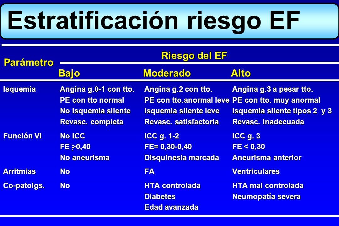 Estratificación riesgo EF IsquemiaAngina g.0-1 con tto.Angina g.2 con tto.Angina g.3 a pesar tto. PE con tto normalPE con tto.anormal levePE con tto.