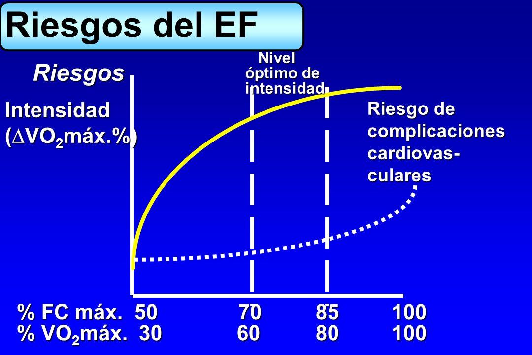 Nivel Nivel óptimo de intensidad Riesgo de complicacionescardiovas-culares % FC máx. 50 70 85 100 % VO 2 máx. 30 60 80 100 Intensidad ( VO 2 máx.%) Ri