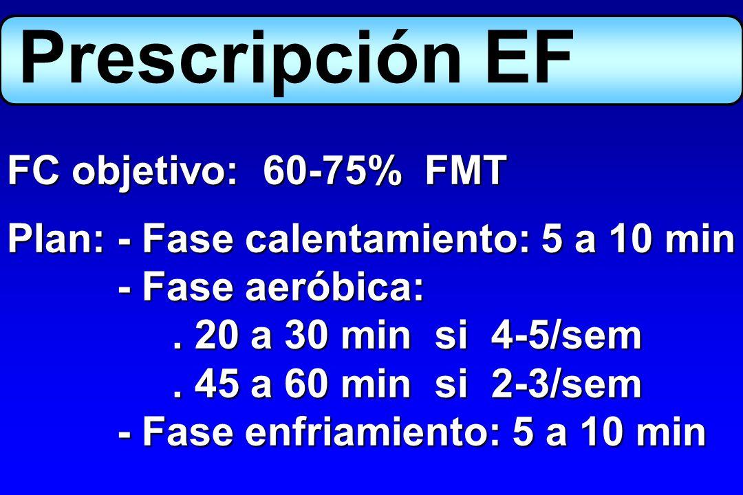 Prescripción EF FC objetivo: 60-75% FMT Plan:- Fase calentamiento: 5 a 10 min - Fase aeróbica:. 20 a 30 min si 4-5/sem. 45 a 60 min si 2-3/sem - Fase