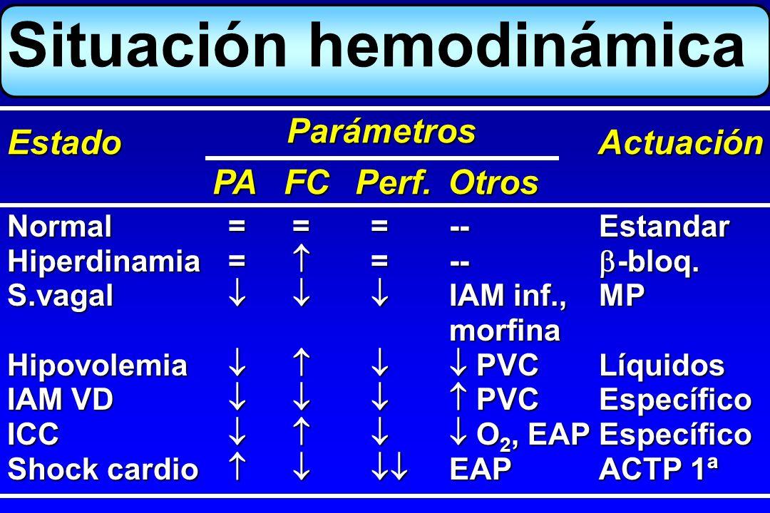 Situación hemodinámica Normal===--Estandar Hiperdinamia= =-- -bloq. S.vagal IAM inf.,MP morfina Hipovolemia PVCLíquidos IAM VD PVCEspecífico ICC O 2,