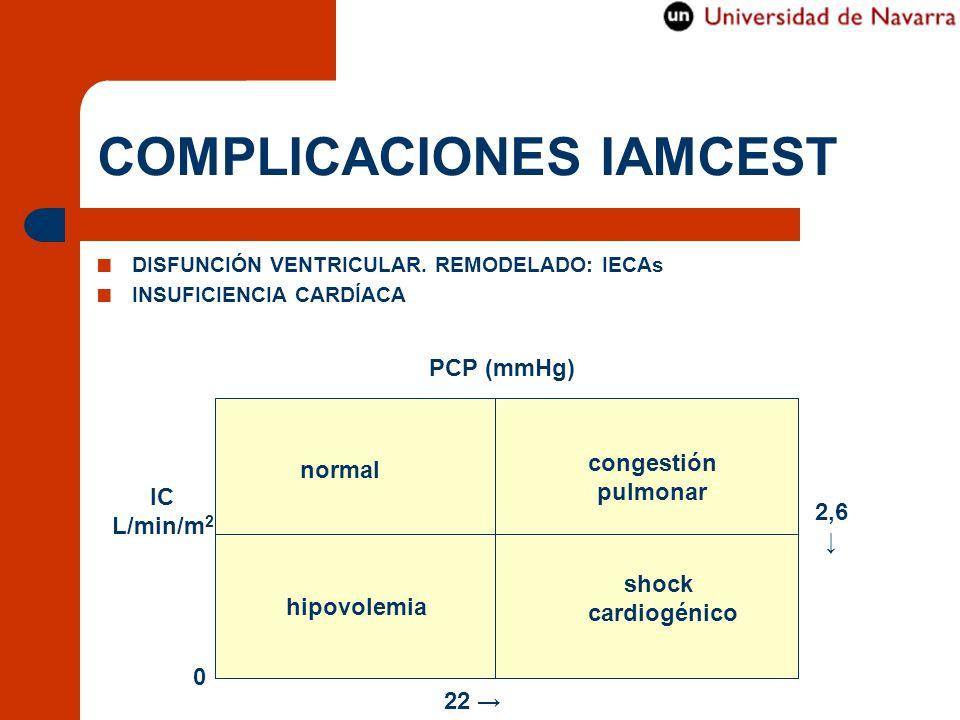 COMPLICACIONES IAMCEST DISFUNCIÓN VENTRICULAR. REMODELADO: IECAs INSUFICIENCIA CARDÍACA IC L/min/m 2 PCP (mmHg) 0 22 2,6 normal congestión pulmonar hi