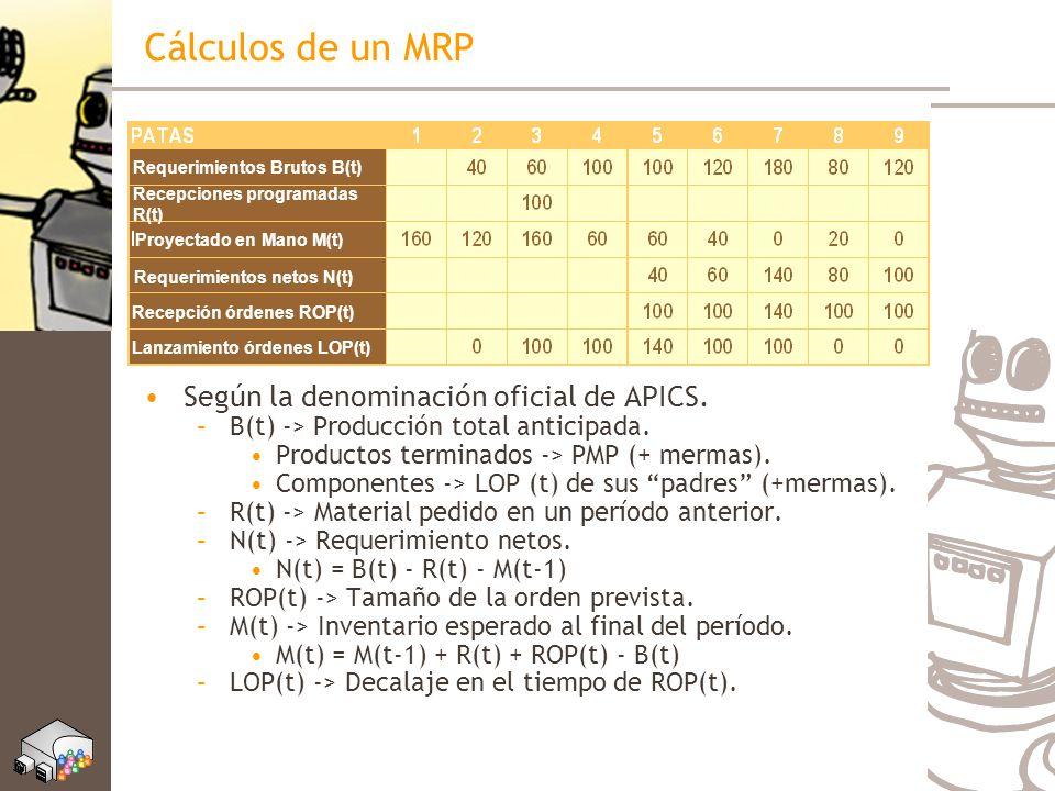 Cálculos de un MRP Según la denominación oficial de APICS. –B(t) -> Producción total anticipada. Productos terminados -> PMP (+ mermas). Componentes -