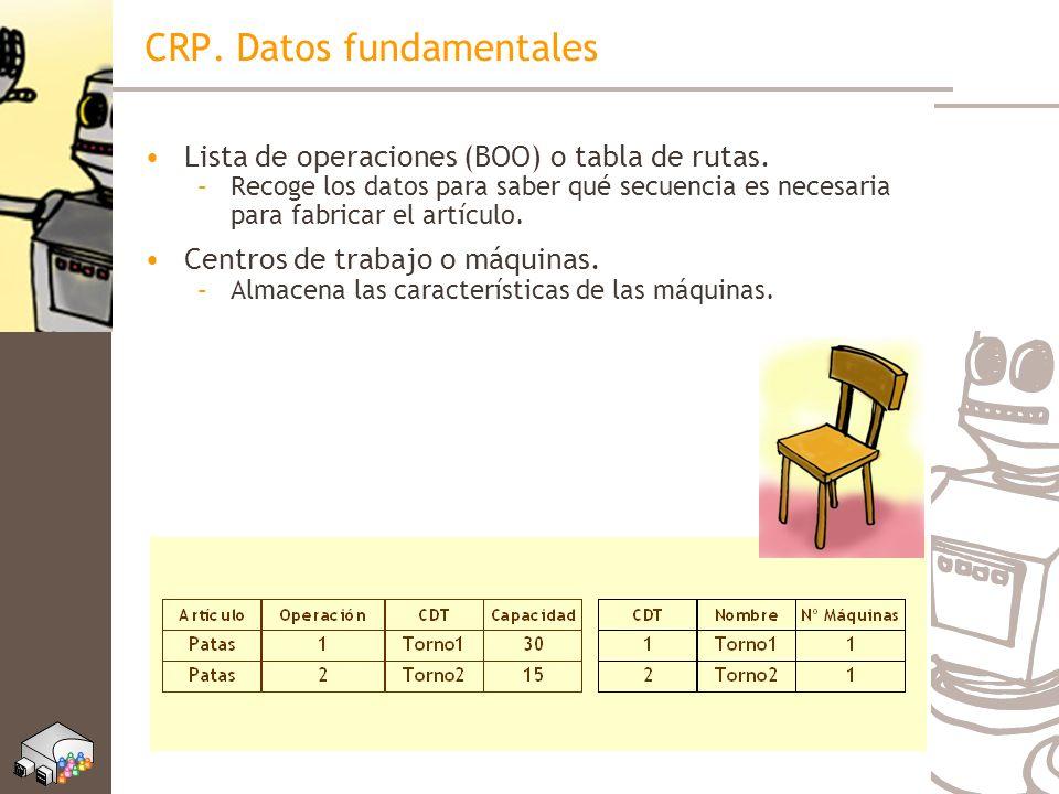 CRP. Datos fundamentales Lista de operaciones (BOO) o tabla de rutas. –Recoge los datos para saber qué secuencia es necesaria para fabricar el artícul