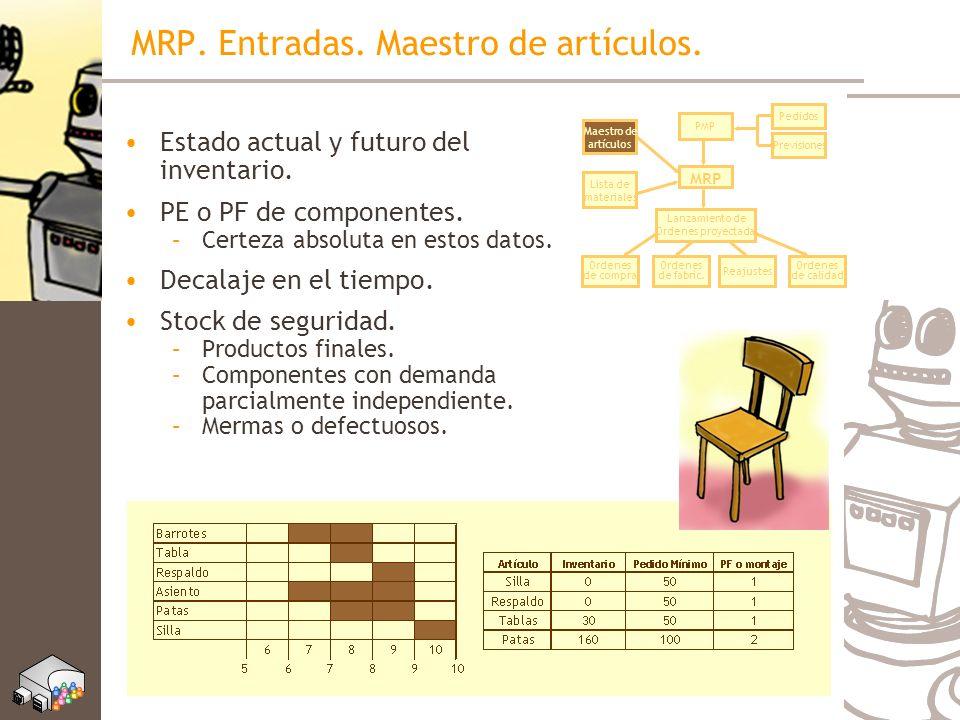 MRP. Entradas. Maestro de artículos. Estado actual y futuro del inventario. PE o PF de componentes. –Certeza absoluta en estos datos. Decalaje en el t
