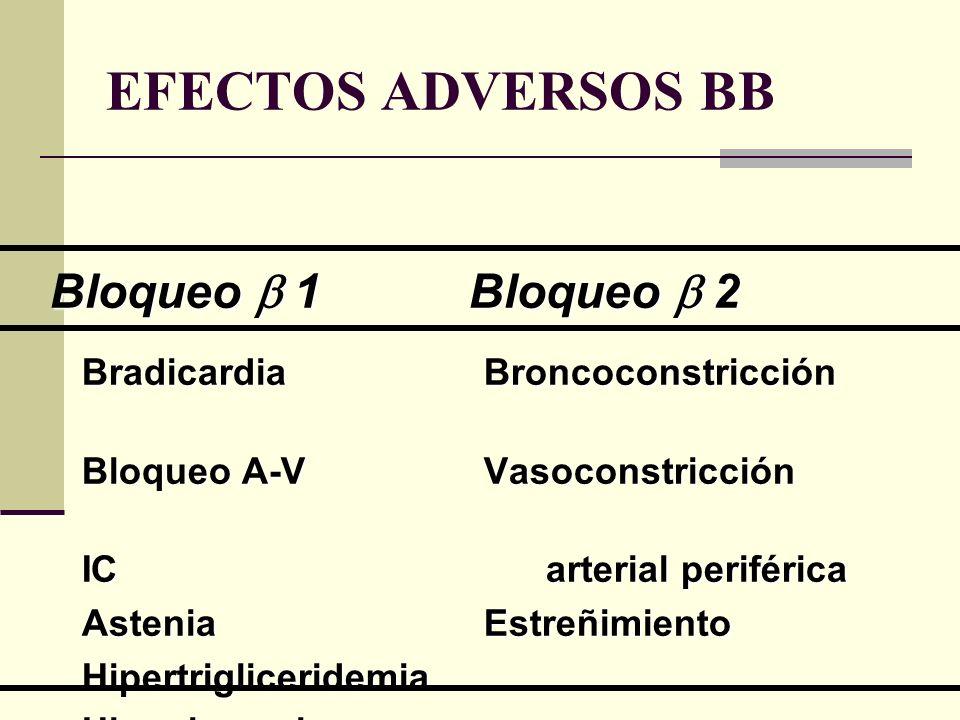 EFECTOS ADVERSOS BB Bradicardia Broncoconstricción Bradicardia Broncoconstricción Bloqueo A-V Vasoconstricción Bloqueo A-V Vasoconstricción IC arteria