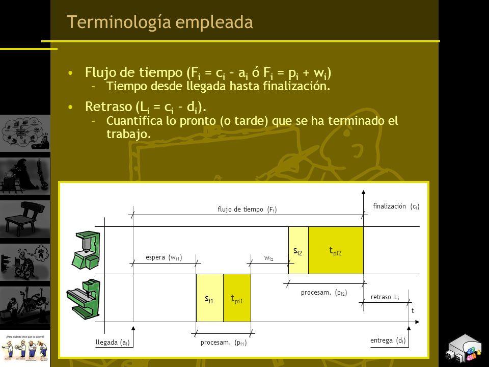 Terminología empleada Flujo de tiempo (F i = c i – a i ó F i = p i + w i ) –Tiempo desde llegada hasta finalización. Retraso (L i = c i - d i ). –Cuan