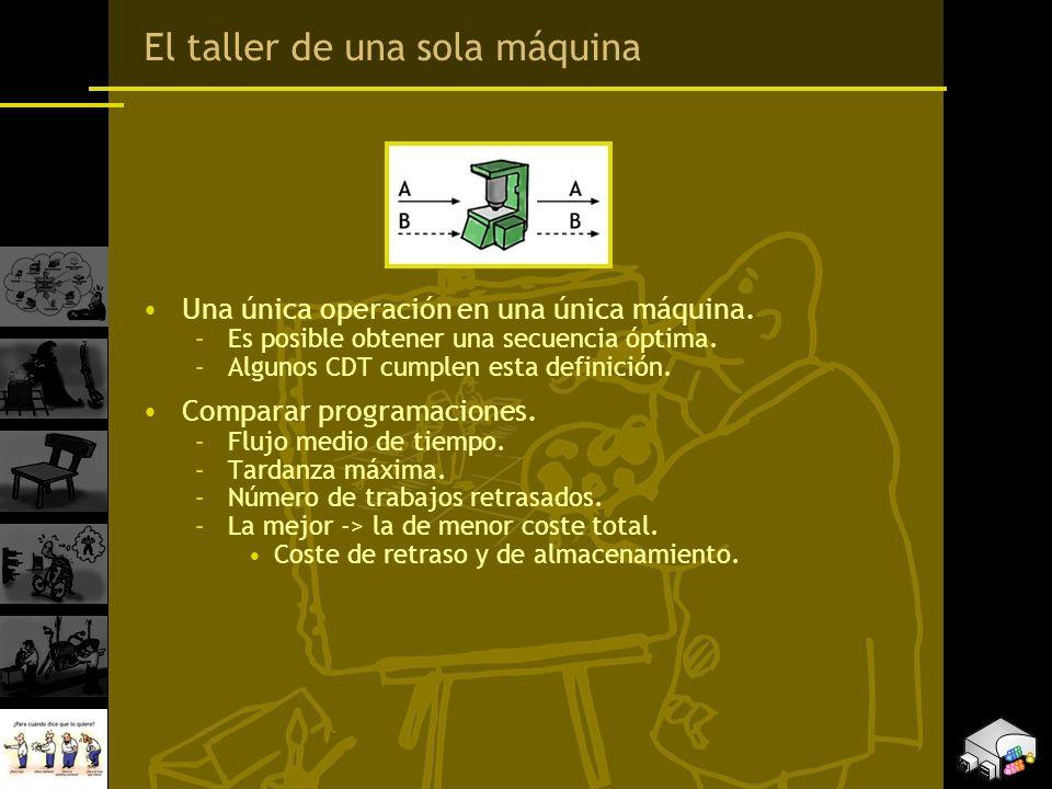 El taller de una sola máquina Una única operación en una única máquina. –Es posible obtener una secuencia óptima. –Algunos CDT cumplen esta definición