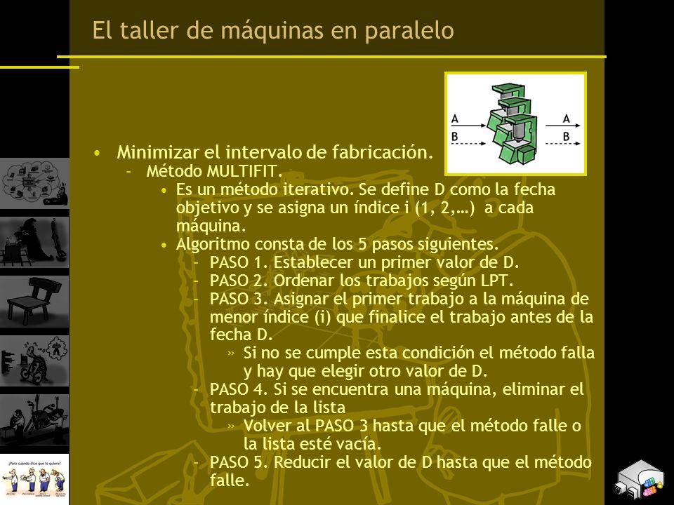 Minimizar el intervalo de fabricación. –Método MULTIFIT. Es un método iterativo. Se define D como la fecha objetivo y se asigna un índice i (1, 2,…) a
