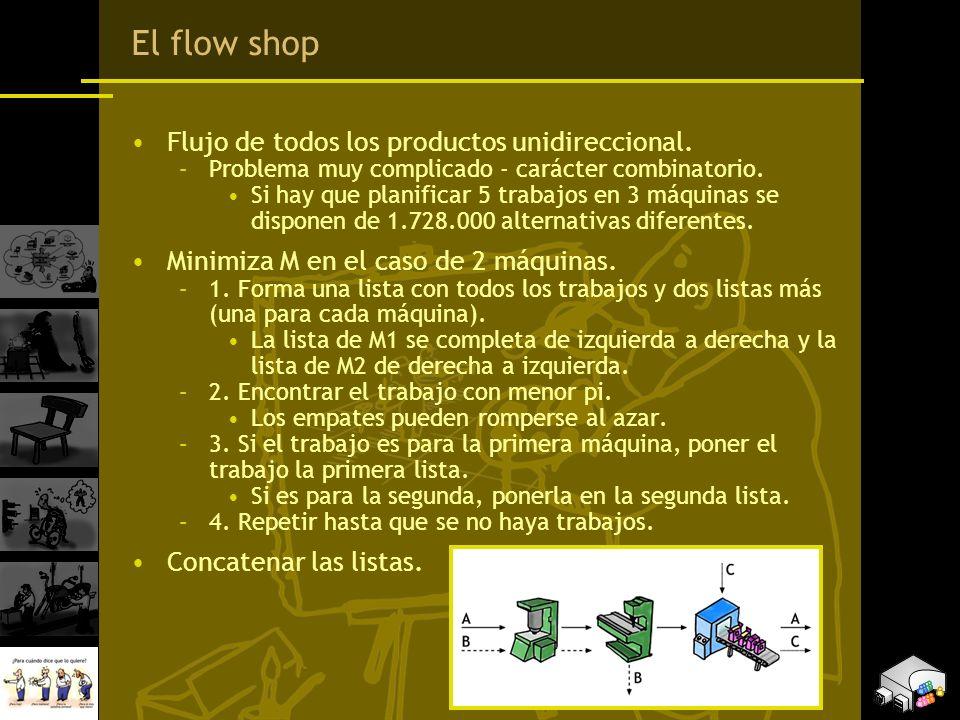 El flow shop Flujo de todos los productos unidireccional. –Problema muy complicado - carácter combinatorio. Si hay que planificar 5 trabajos en 3 máqu