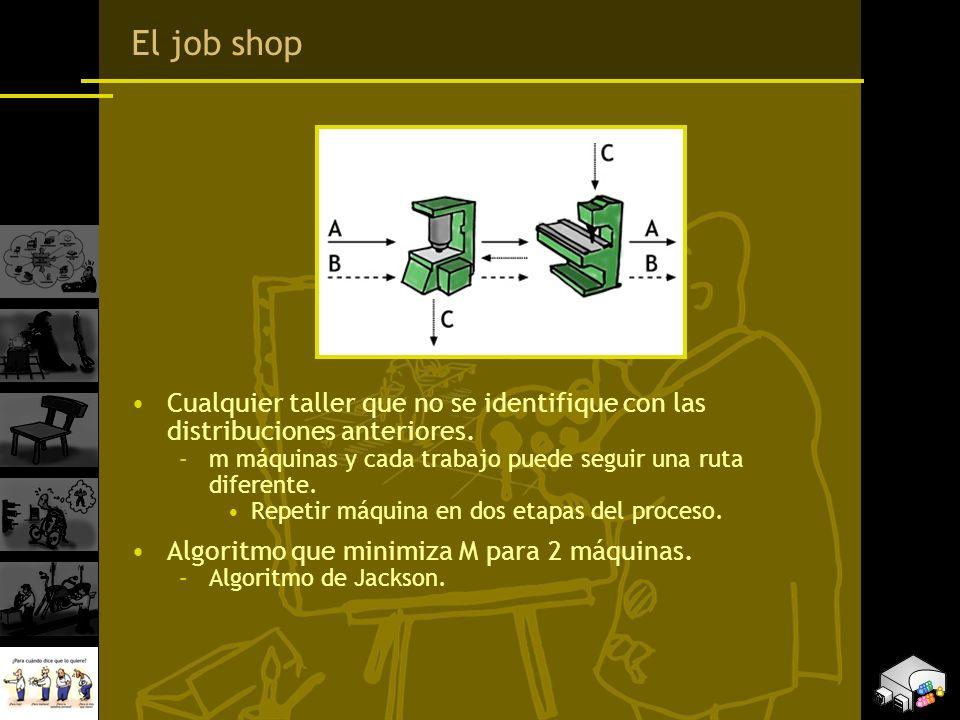 El job shop Cualquier taller que no se identifique con las distribuciones anteriores. –m máquinas y cada trabajo puede seguir una ruta diferente. Repe