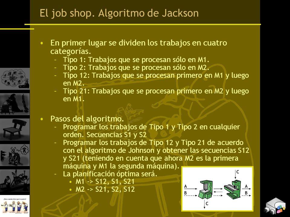 El job shop. Algoritmo de Jackson En primer lugar se dividen los trabajos en cuatro categorías. –Tipo 1: Trabajos que se procesan sólo en M1. –Tipo 2: