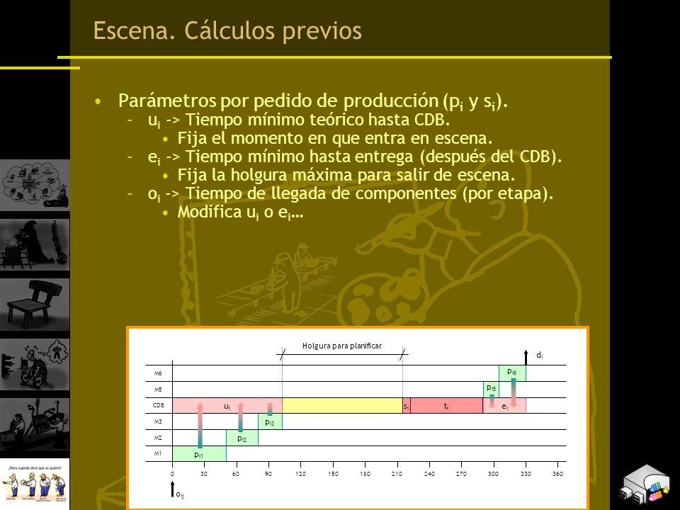Escena. Cálculos previos Parámetros por pedido de producción (p i y s i ). –u i -> Tiempo mínimo teórico hasta CDB. Fija el momento en que entra en es