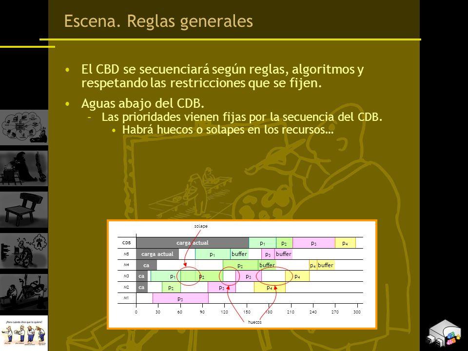 Escena. Reglas generales El CBD se secuenciará según reglas, algoritmos y respetando las restricciones que se fijen. Aguas abajo del CDB. –Las priorid