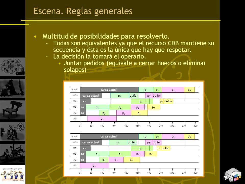 Escena. Reglas generales Multitud de posibilidades para resolverlo. –Todas son equivalentes ya que el recurso CDB mantiene su secuencia y ésta es la ú