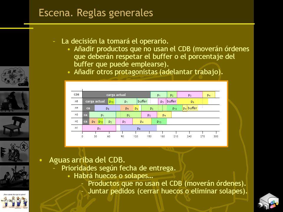 Escena. Reglas generales –La decisión la tomará el operario. Añadir productos que no usan el CDB (moverán órdenes que deberán respetar el buffer o el