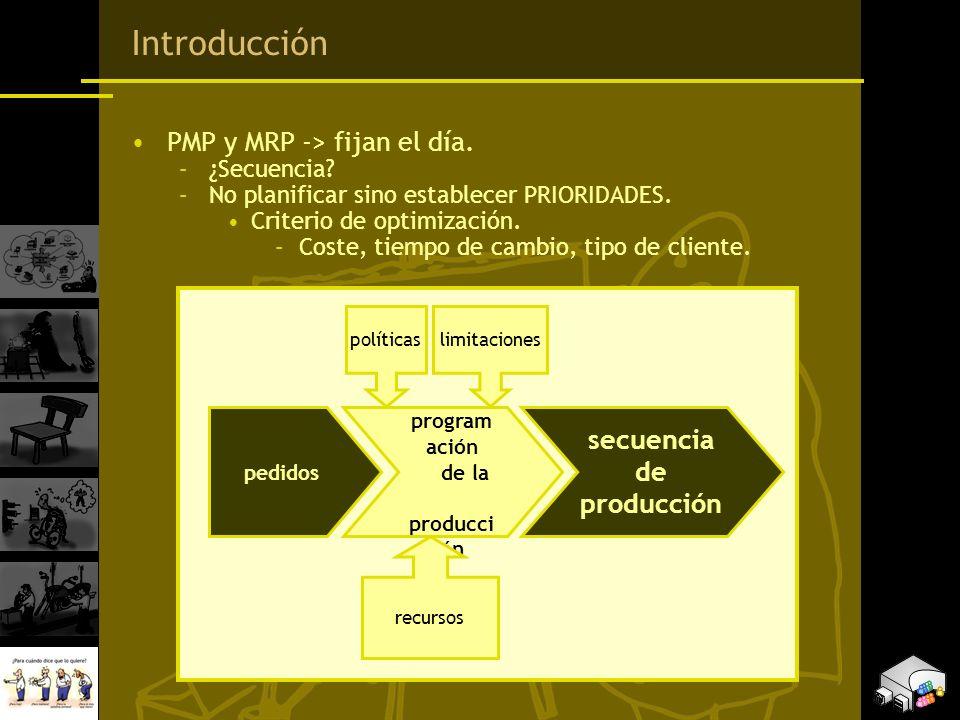 Introducción PMP y MRP -> fijan el día. –¿Secuencia? –No planificar sino establecer PRIORIDADES. Criterio de optimización. –Coste, tiempo de cambio, t
