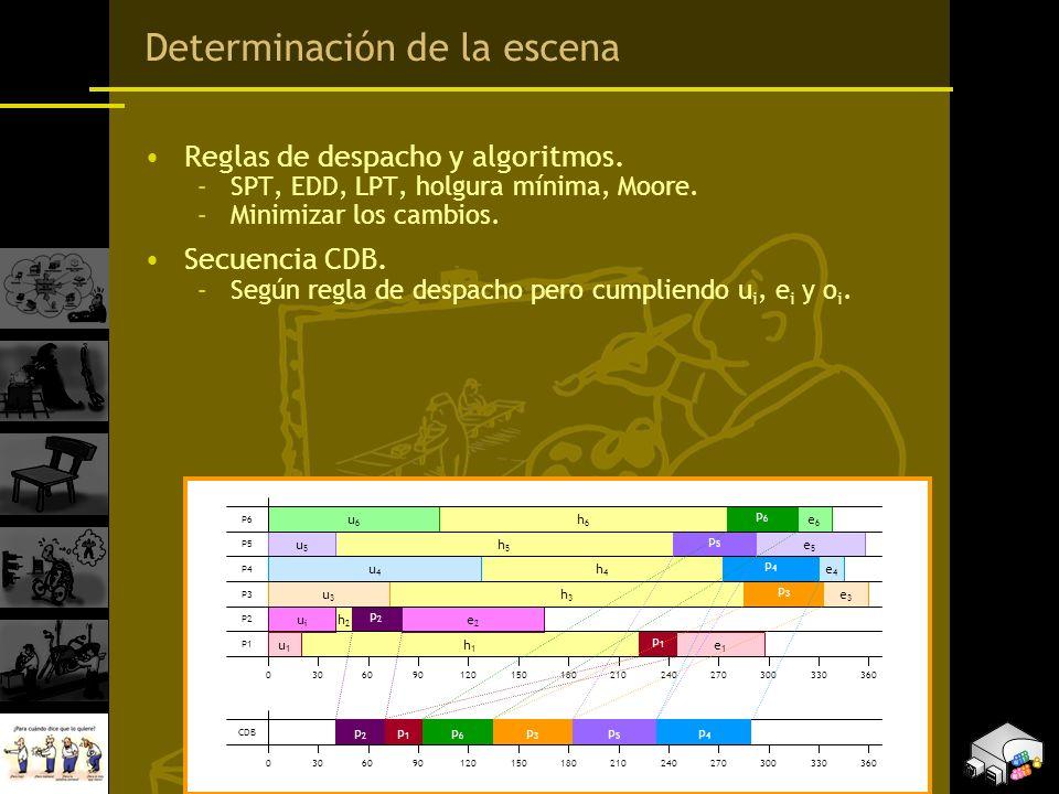 Determinación de la escena Reglas de despacho y algoritmos. –SPT, EDD, LPT, holgura mínima, Moore. –Minimizar los cambios. Secuencia CDB. –Según regla