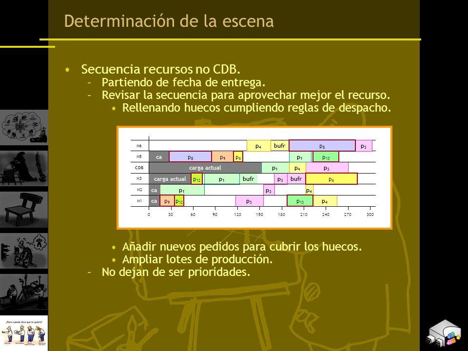 Determinación de la escena Secuencia recursos no CDB. –Partiendo de fecha de entrega. –Revisar la secuencia para aprovechar mejor el recurso. Rellenan