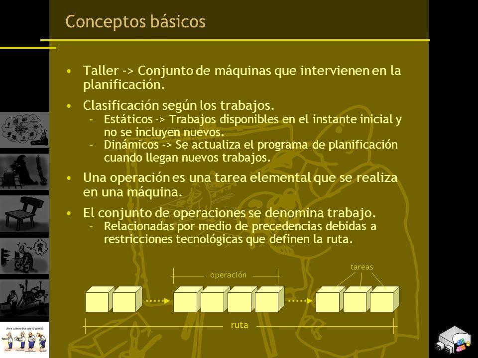 Conceptos básicos Taller -> Conjunto de máquinas que intervienen en la planificación. Clasificación según los trabajos. –Estáticos -> Trabajos disponi