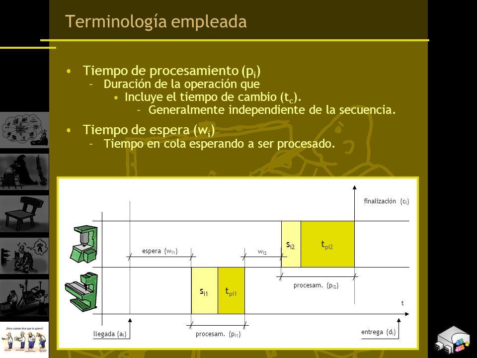 Terminología empleada Tiempo de procesamiento (p i ) –Duración de la operación que Incluye el tiempo de cambio (t c ). –Generalmente independiente de