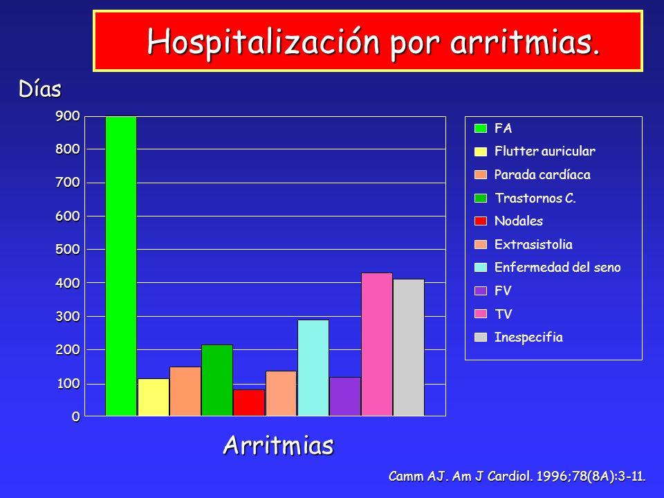 Camm AJ. Am J Cardiol. 1996;78(8A):3-11. Hospitalización por arritmias. Hospitalización por arritmias. 9008007006005004003002001000 FA Flutter auricul