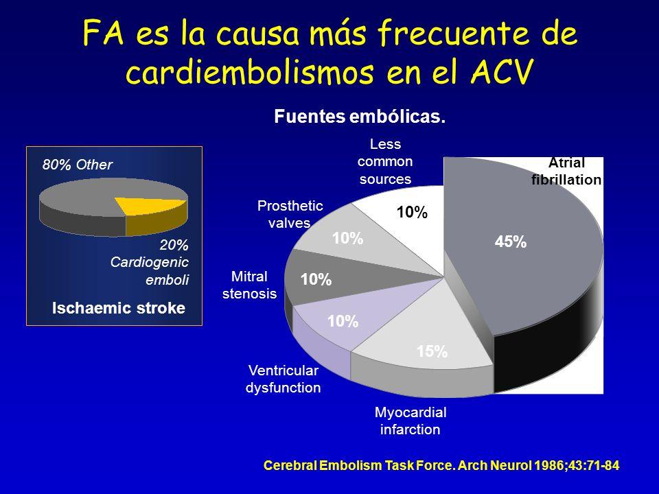 FA es la causa más frecuente de cardiembolismos en el ACV Cerebral Embolism Task Force. Arch Neurol 1986;43:71-84 20% Cardiogenic emboli Ischaemic str