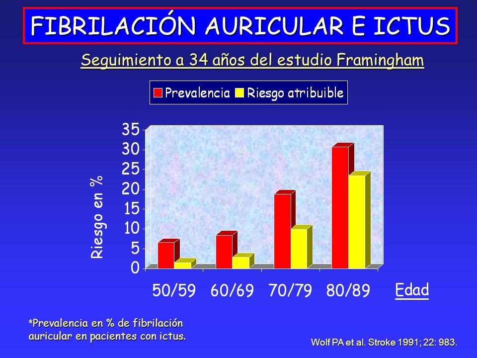 FIBRILACIÓN AURICULAR E ICTUS Seguimiento a 34 años del estudio Framingham Wolf PA et al. Stroke 1991; 22: 983. * Prevalencia en % de fibrilación auri