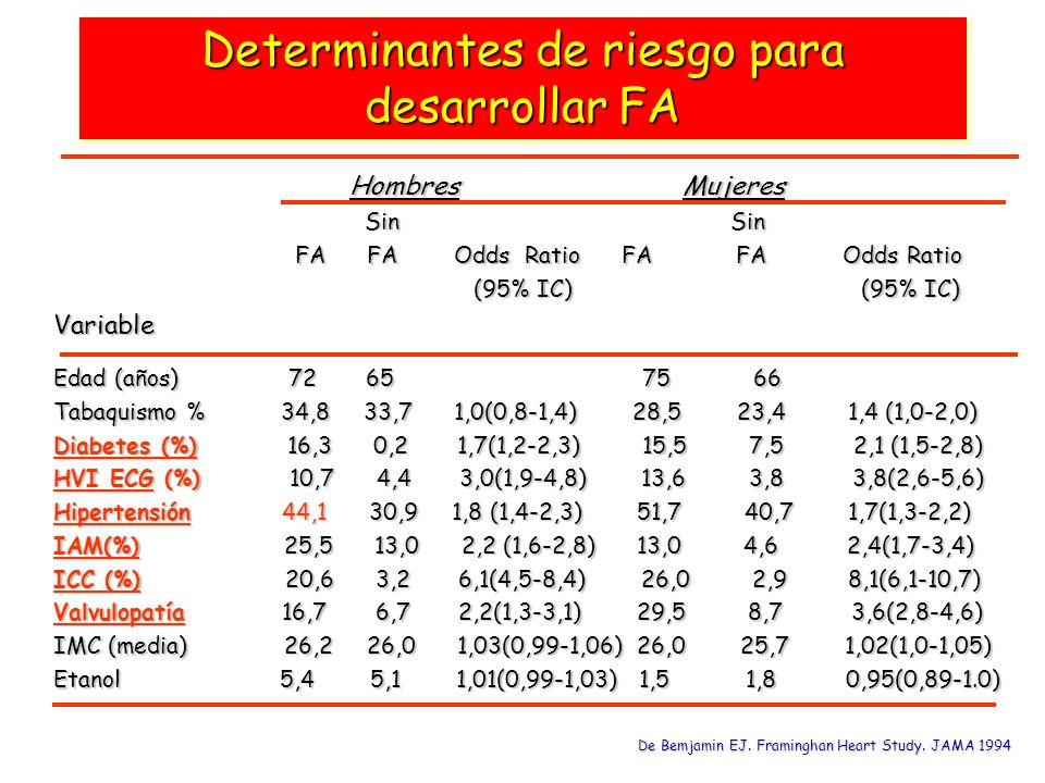 Determinantes de riesgo para desarrollar FA Hombres Mujeres Hombres Mujeres Sin Sin Sin Sin FA FA Odds Ratio FA FA Odds Ratio FA FA Odds Ratio FA FA O