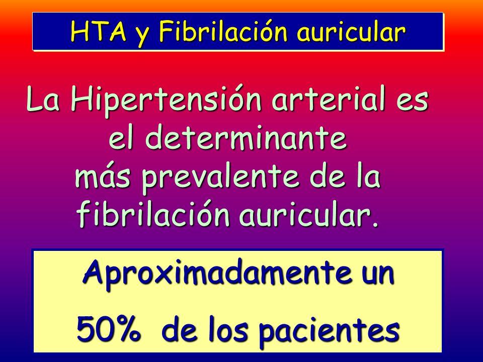 HTA y Fibrilación auricular La Hipertensión arterial es el determinante más prevalente de la fibrilación auricular. Aproximadamente un 50% de los paci