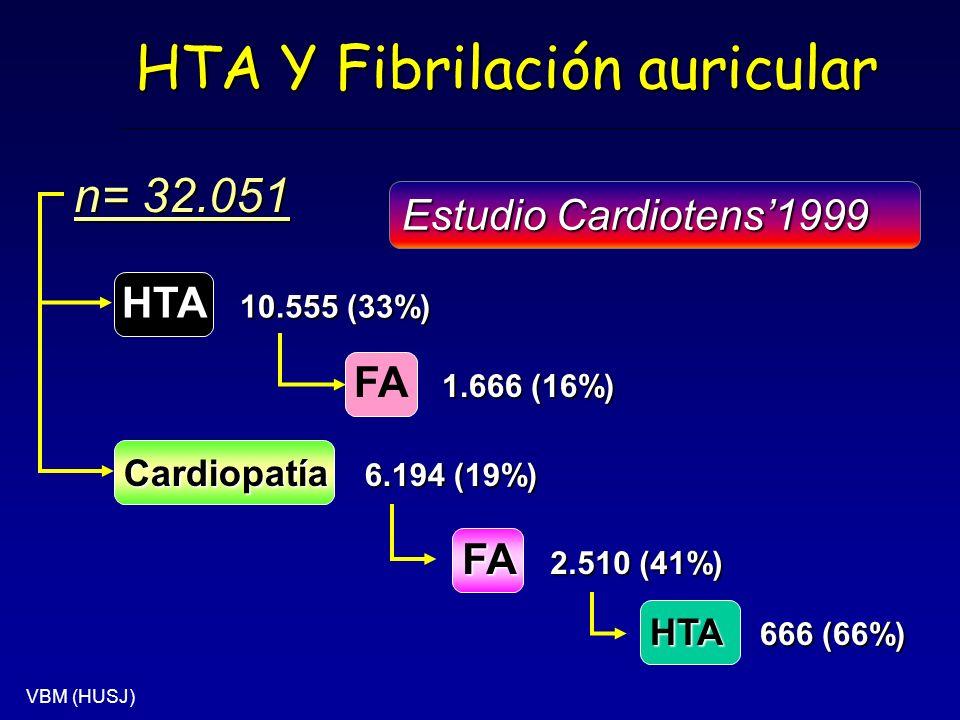 Estudio Cardiotens1999 n= 32.051 1.666 (16%) FA 1.666 (16%) Cardiopatía 6.194 (19%) FA 2.510 (41%) HTA 666 (66%) 10.555 (33%) HTA 10.555 (33%) HTA Y F
