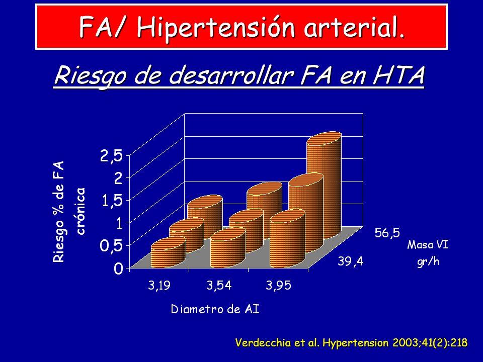 Verdecchia et al. Hypertension 2003;41(2):218 FA/ Hipertensión arterial. Riesgo de desarrollar FA en HTA