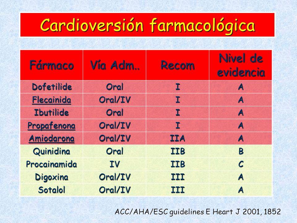 Cardioversión farmacológica Fármaco Vía Adm.. Recom Nivel de evidencia DofetilideOralIA FlecainidaOral/IVIA IbutilideOralIA PropafenonaOral/IVIA Amiod