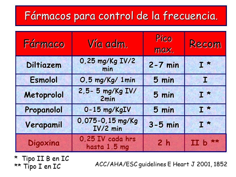 Fármacos para control de la frecuencia. Fármaco Vía adm. Pico max. Recom Diltiazem 0,25 mg/Kg IV/2 min 2-7 min I * Esmolol O,5 mg/Kg/ 1min 5 min I Met