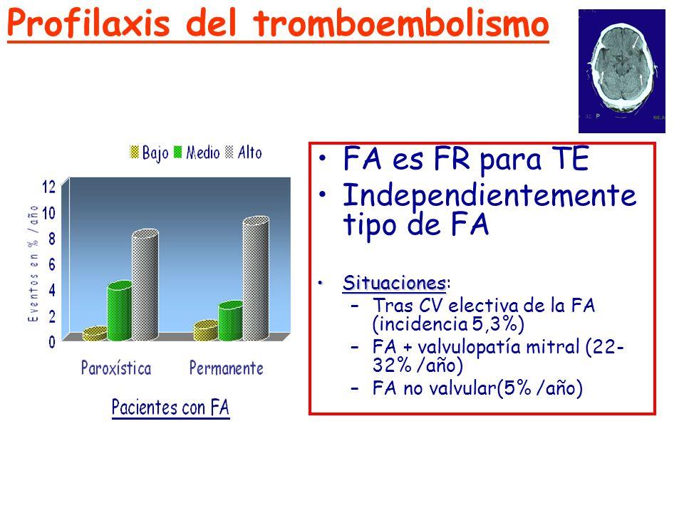 Profilaxis del tromboembolismo FA es FR para TE Independientemente tipo de FA SituacionesSituaciones: –Tras CV electiva de la FA (incidencia 5,3%) –FA