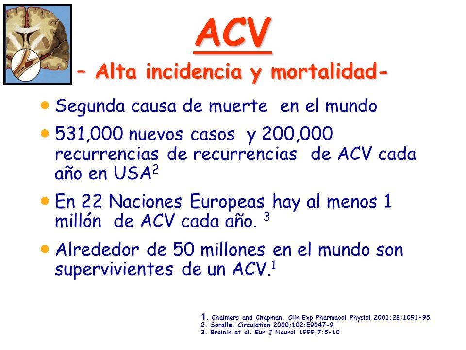 ACV – Alta incidencia y mortalidad- Segunda causa de muerte en el mundo 531,000 nuevos casos y 200,000 recurrencias de recurrencias de ACV cada año en