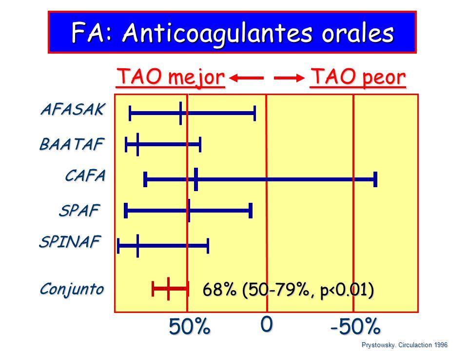 AFASAK BAATAF CAFA SPAF SPINAF Conjunto FA: Anticoagulantes orales 0 50%-50% TAO mejor TAO peor 68% (50-79%, p<0.01) Prystowsky. Circulaction 1996