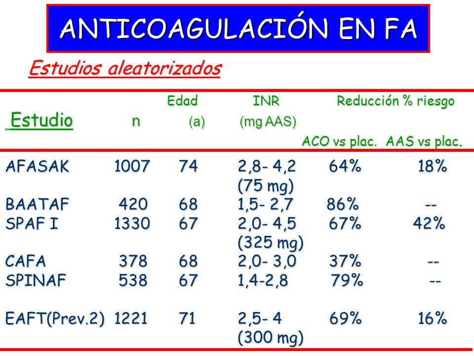 ANTICOAGULACIÓN EN FA Edad INR Reducción % riesgo Edad INR Reducción % riesgo Estudio n (a) (mg AAS) Estudio n (a) (mg AAS) ACO vs plac. AAS vs plac.