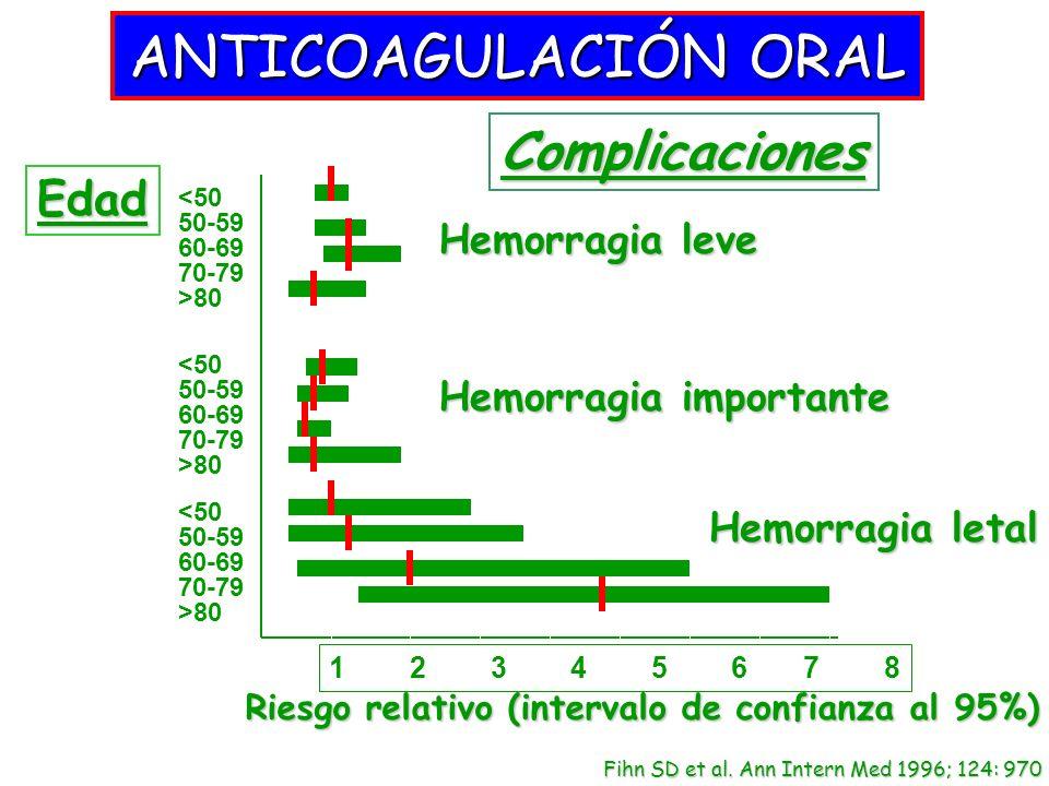 Hemorragia leve Hemorragia importante Hemorragia letal <50 50-59 60-69 70-79 >80 <50 50-59 60-69 70-79 >80 <50 50-59 60-69 70-79 >80 Riesgo relativo (