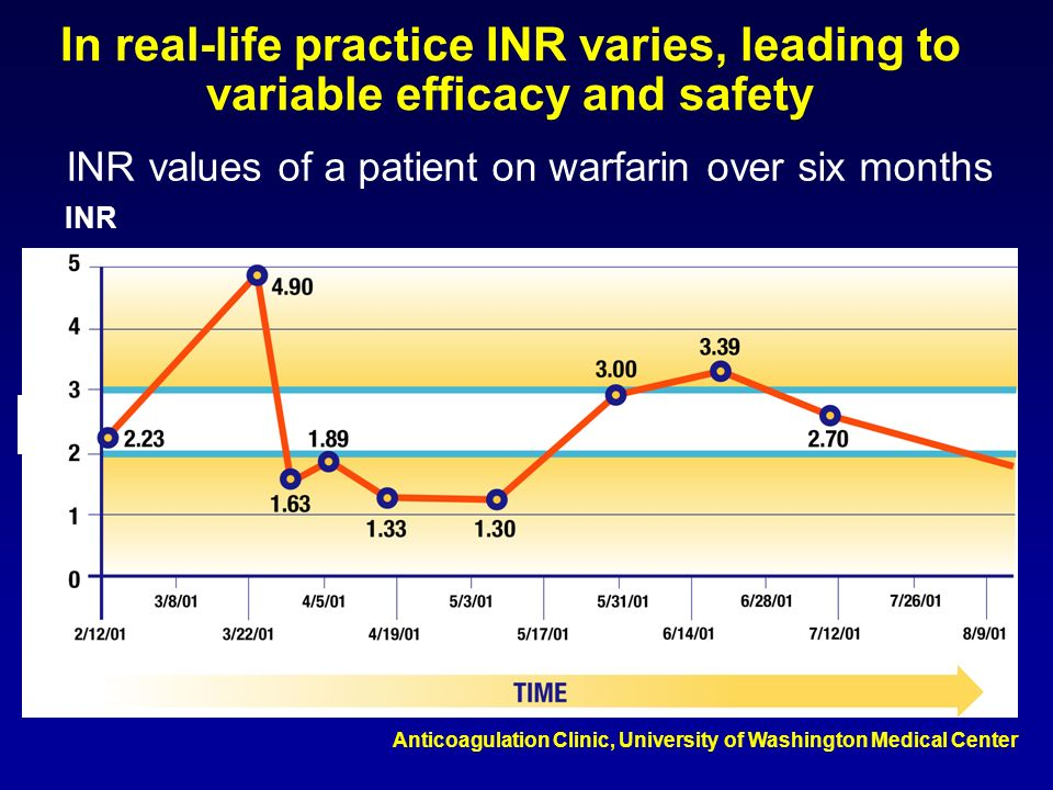 Anticoagulation Clinic, University of Washington Medical Center In real-life practice INR varies, leading to variable efficacy and safety INR values o